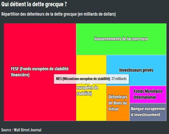 Détention de la dette grecque.JPG